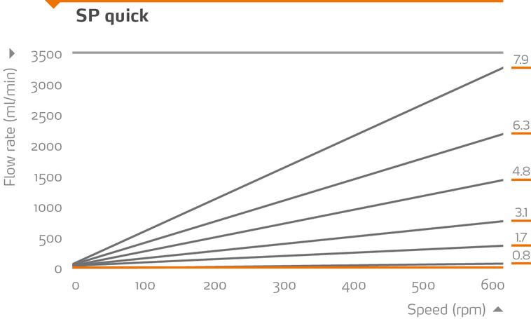 Flow-Rate - SP Quick